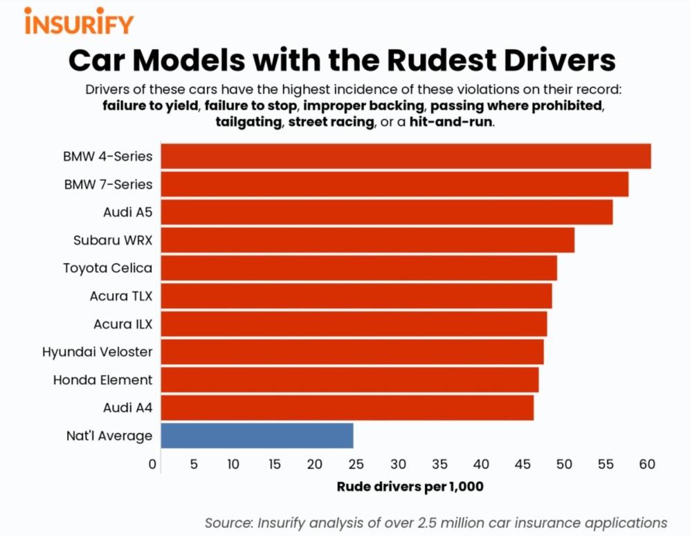 Modelos cujos motoristas são mais rudes no trânsito